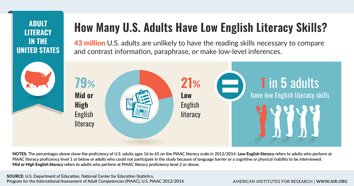 Infographic: How Many U.S. Adults Have Low English Literacy Skills?