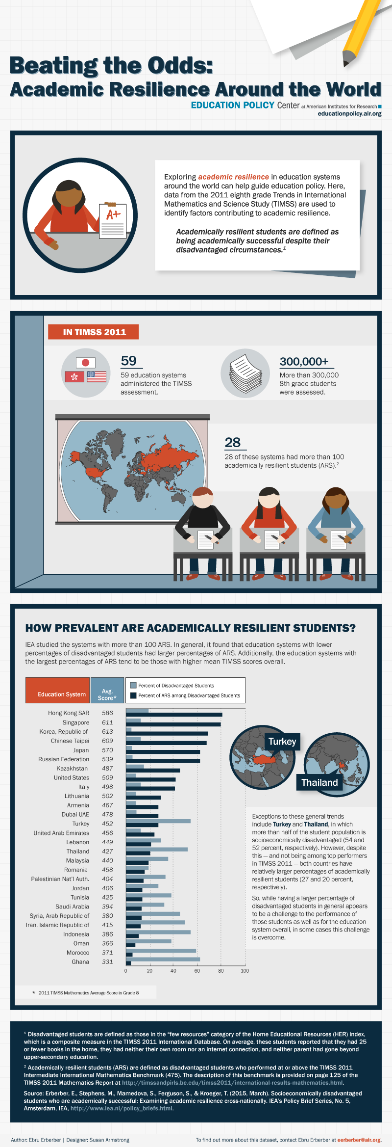 Infographic: Academic Resilience Around the World