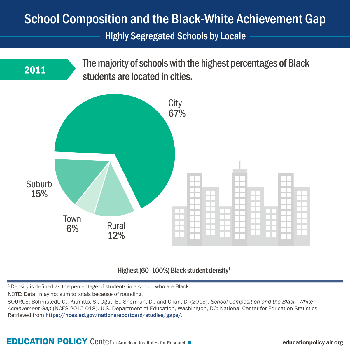 Infographic: The Black-White Achievement Gap and Student Populations by Locale