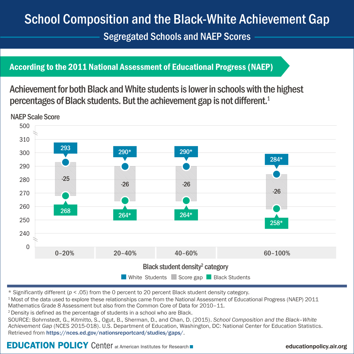 Infographic: What is the Black-White achievement gap and does it change based on the composition of the student body?