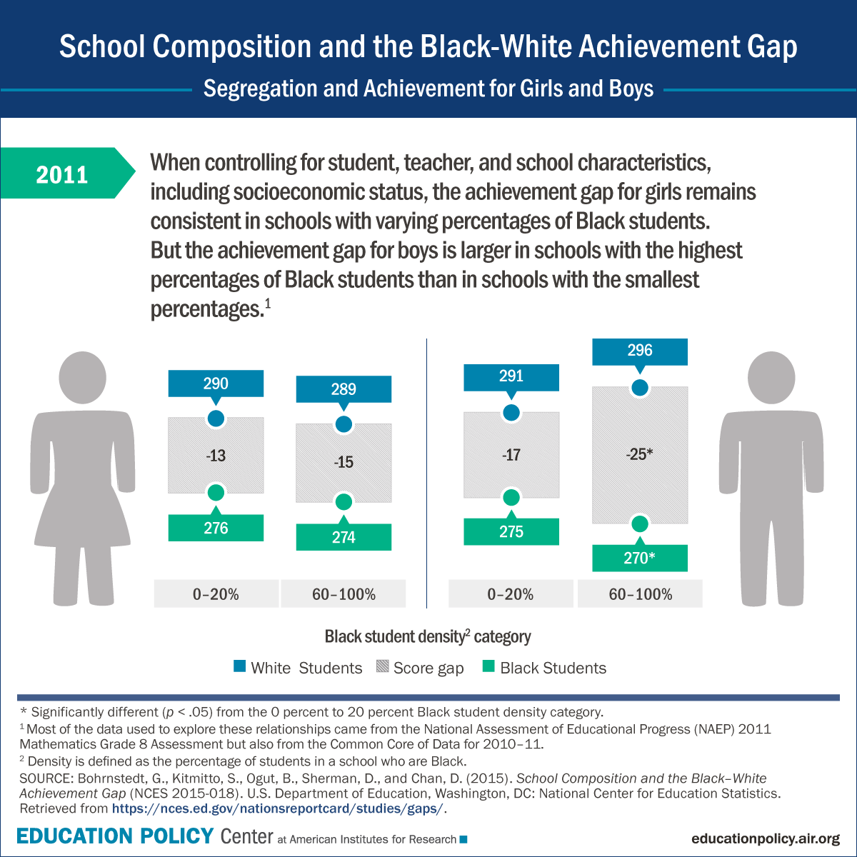 Infographic: Is the Black-White achievement gap the same for girls and boys?