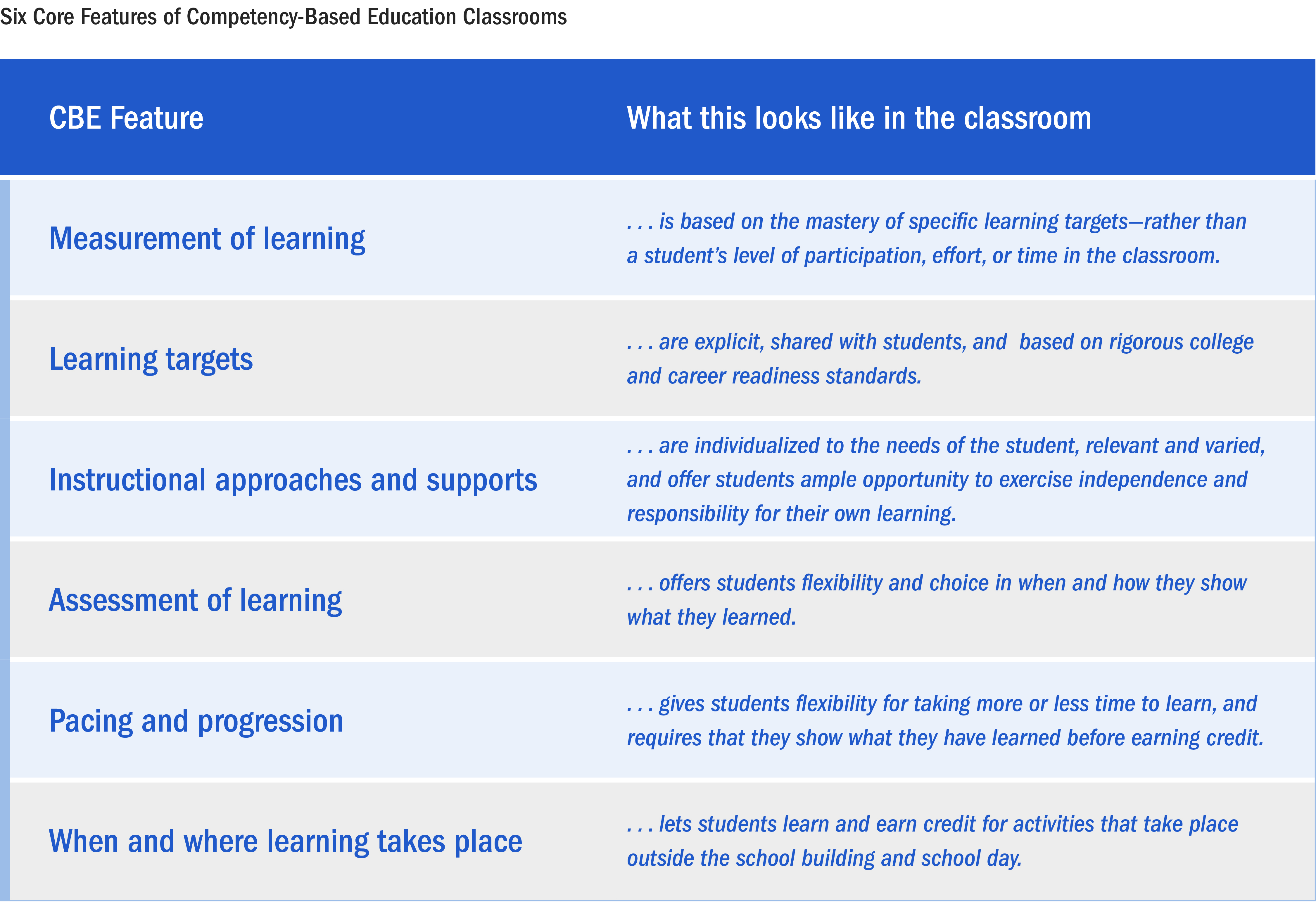 Graphic: Six Core Features of Competency-Based Education Classrooms
