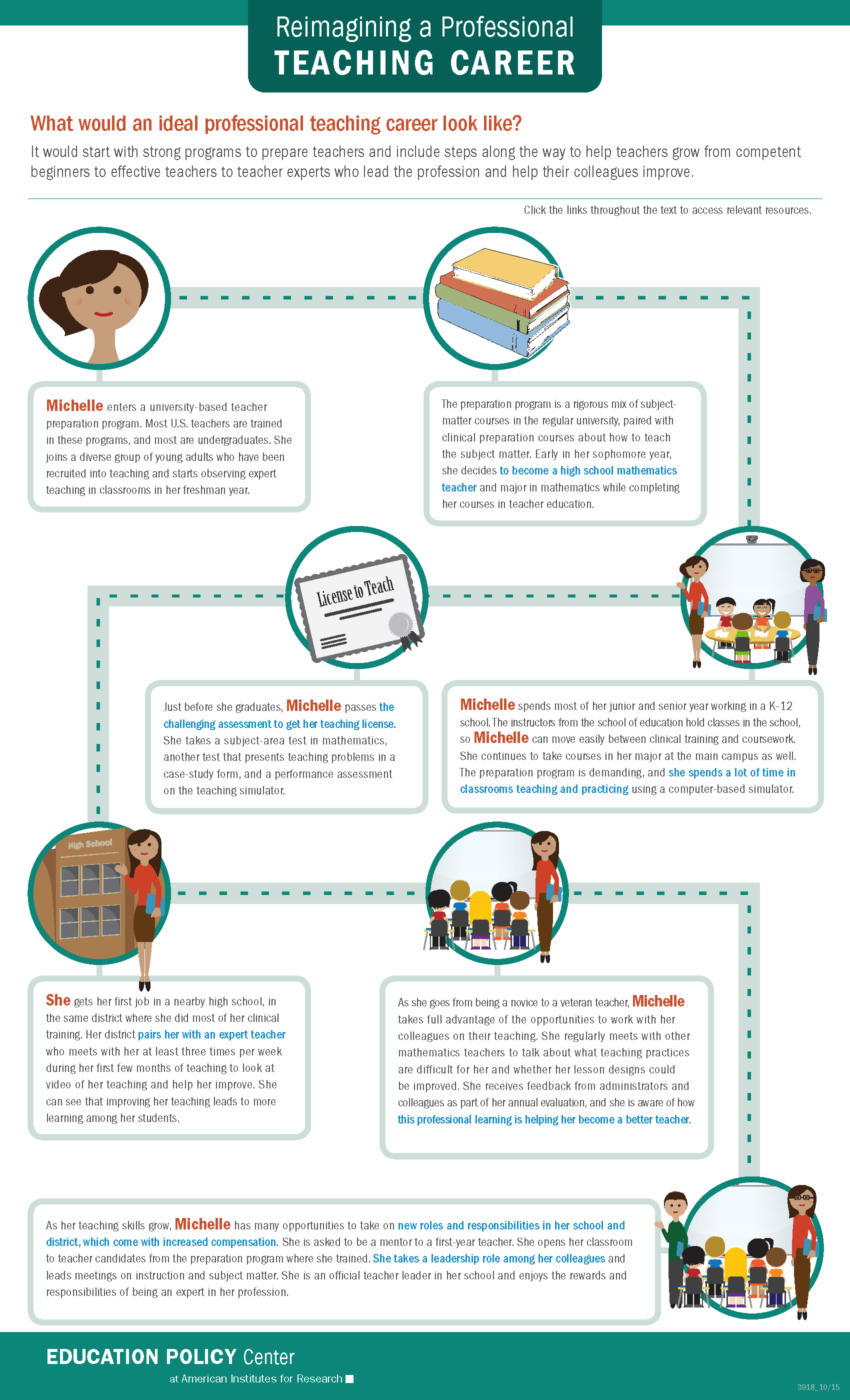 Infographic: Reimagining a Professional Teaching Career