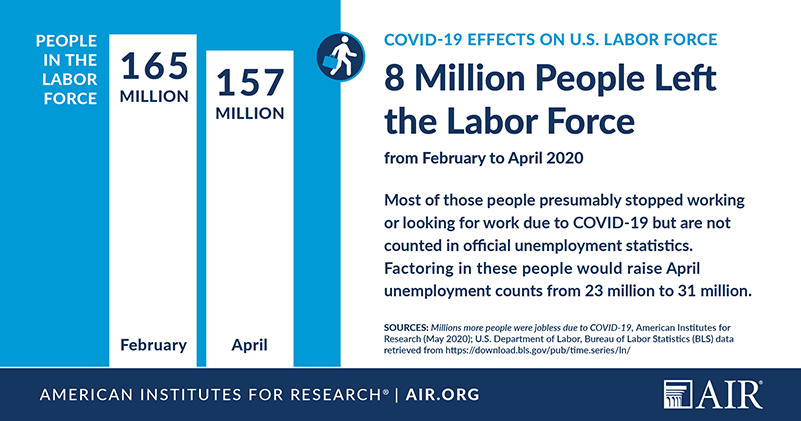 Infographic: COVID-19 Effects on U.S. Labor Force