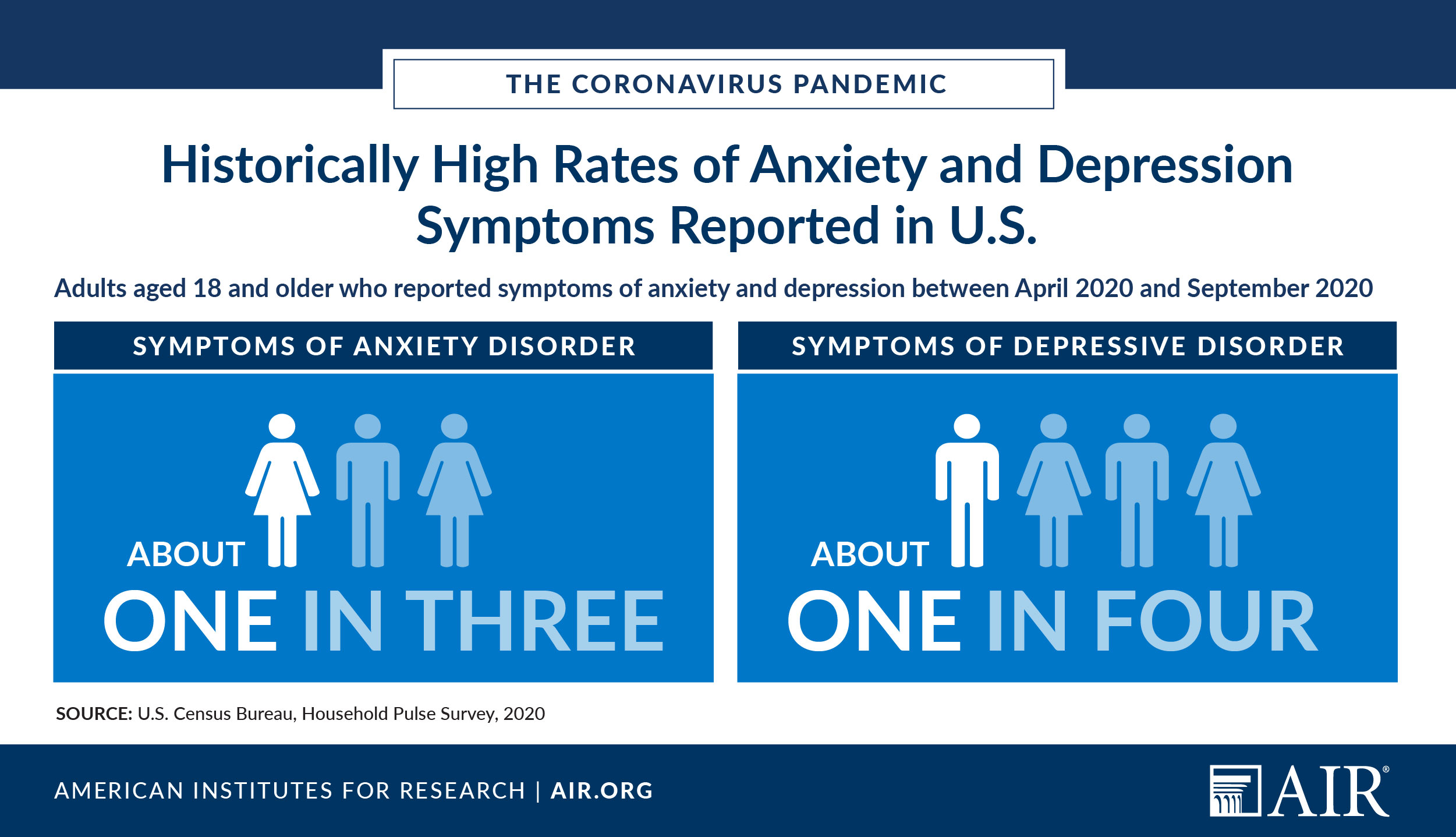 Infographic: Historically High Rates of Anxiety and Depression Symptoms Report in U.S.