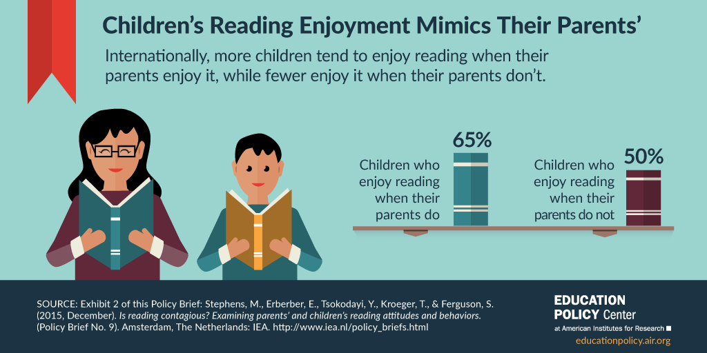 Infographic: Children's Reading Mimics Their Parents