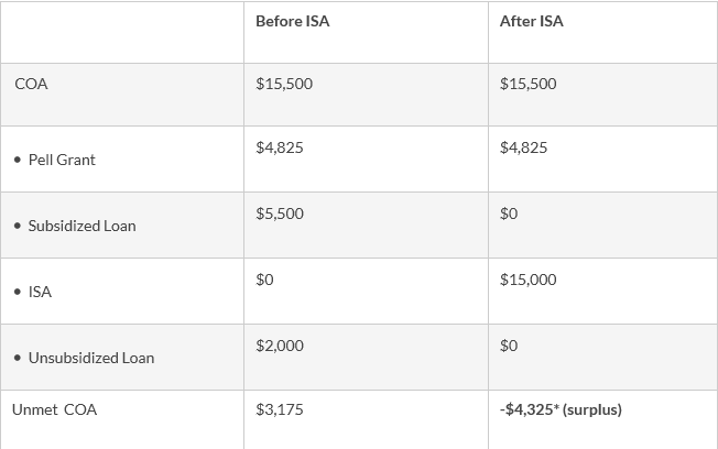 Graphic: Financial Aid Package for $15,000 ISA