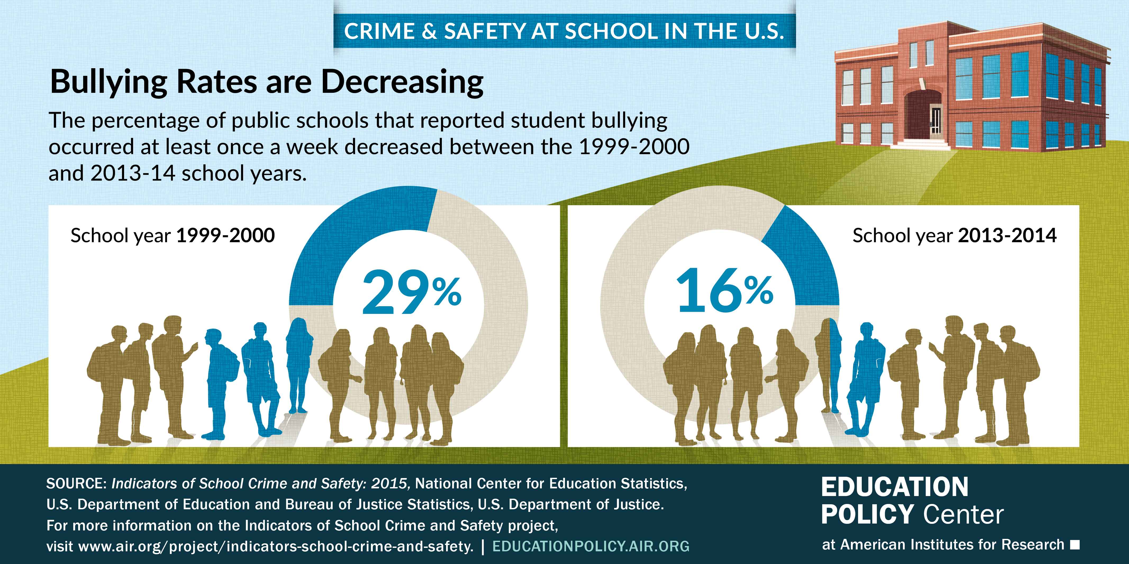 Infographic shows that bullying rates are decreasing in public schools from 29% in 2000 to 16% in 2014.