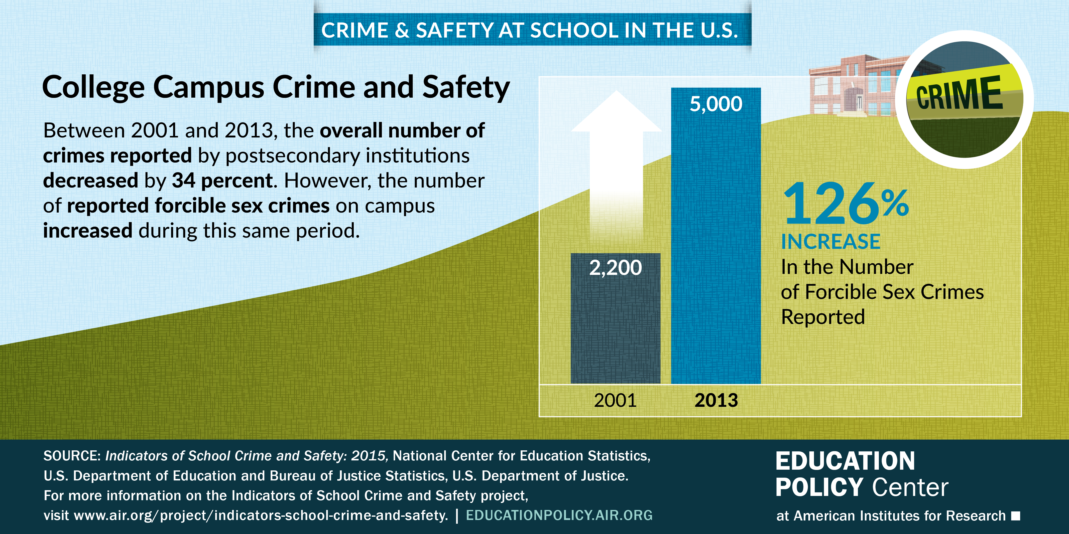 Infographic shows the overall number of crimes reported by postsecondary institutions decreased by 34% between 2001 and 2013. However, the number of reported forcible sex crimes on campus increased during this same period.