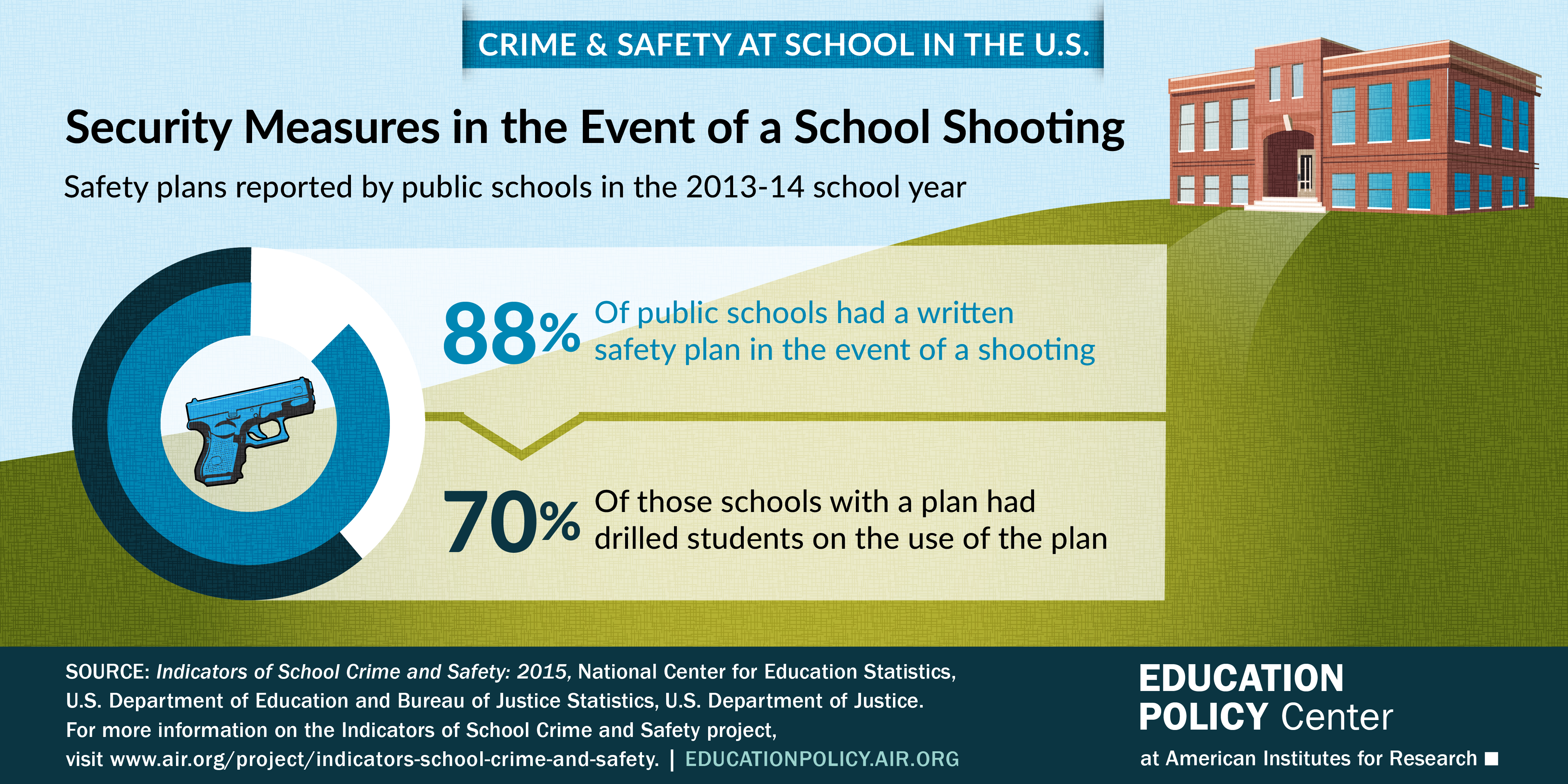 Infographic on security measures in the event of a school shooting reported by public schools in the 2013-14 school year