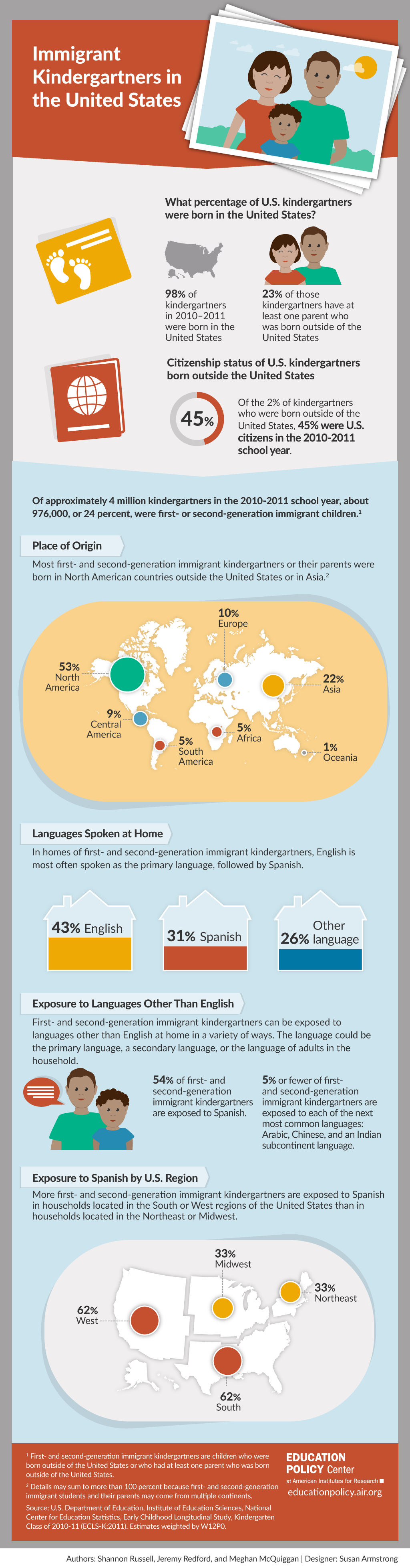 Infographic: Immigrant Kindergartners in the U.S.
