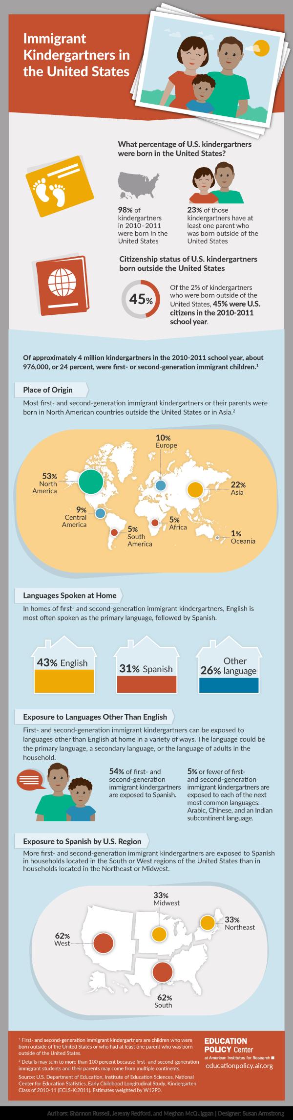 Infographic: Immigrant Kindergartners in the U.S.