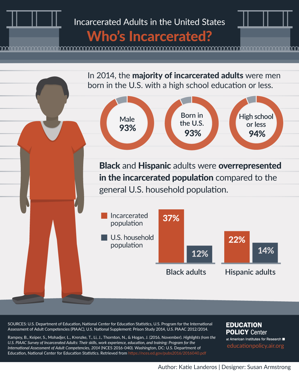 Infographic Incarcerated Adults In The United States