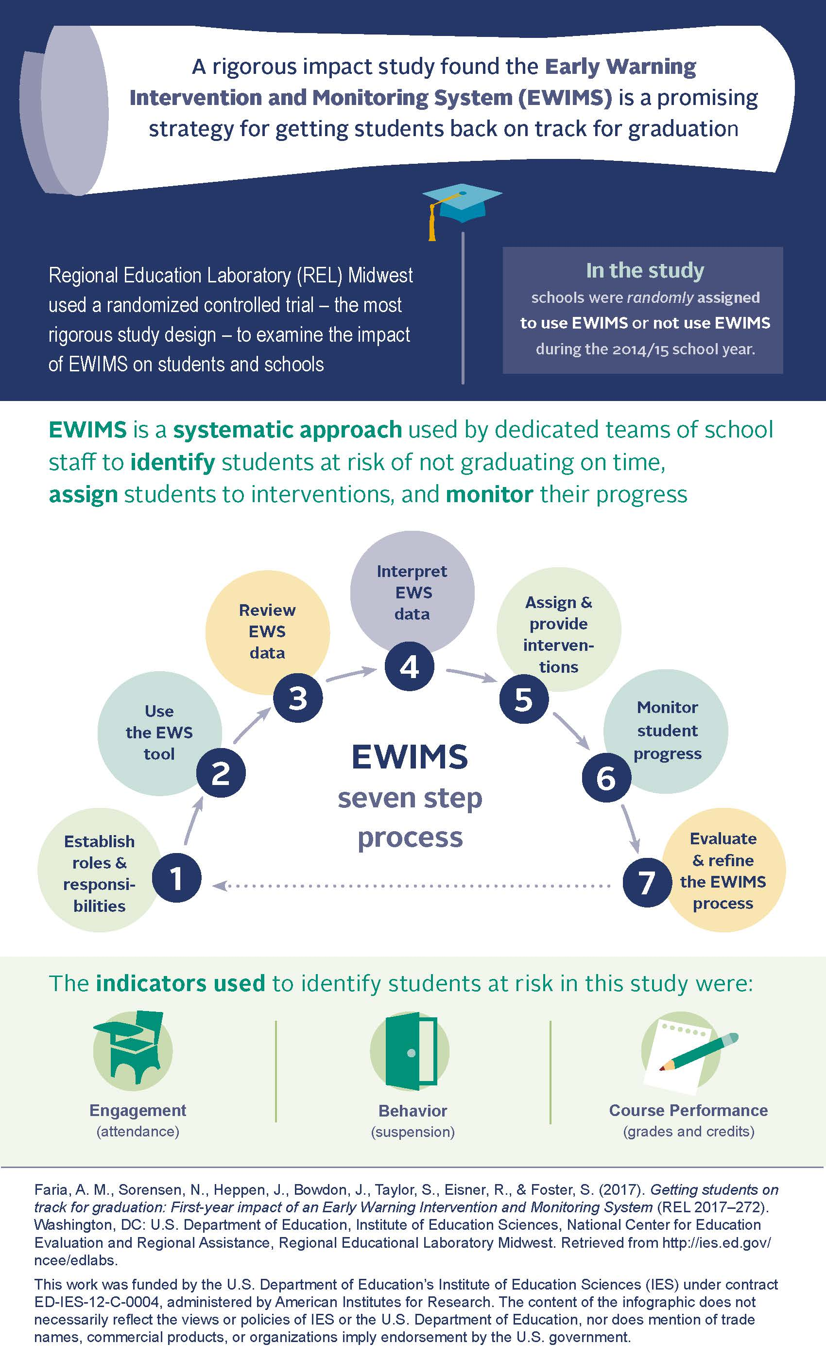 Infographic: Early Warning Systems