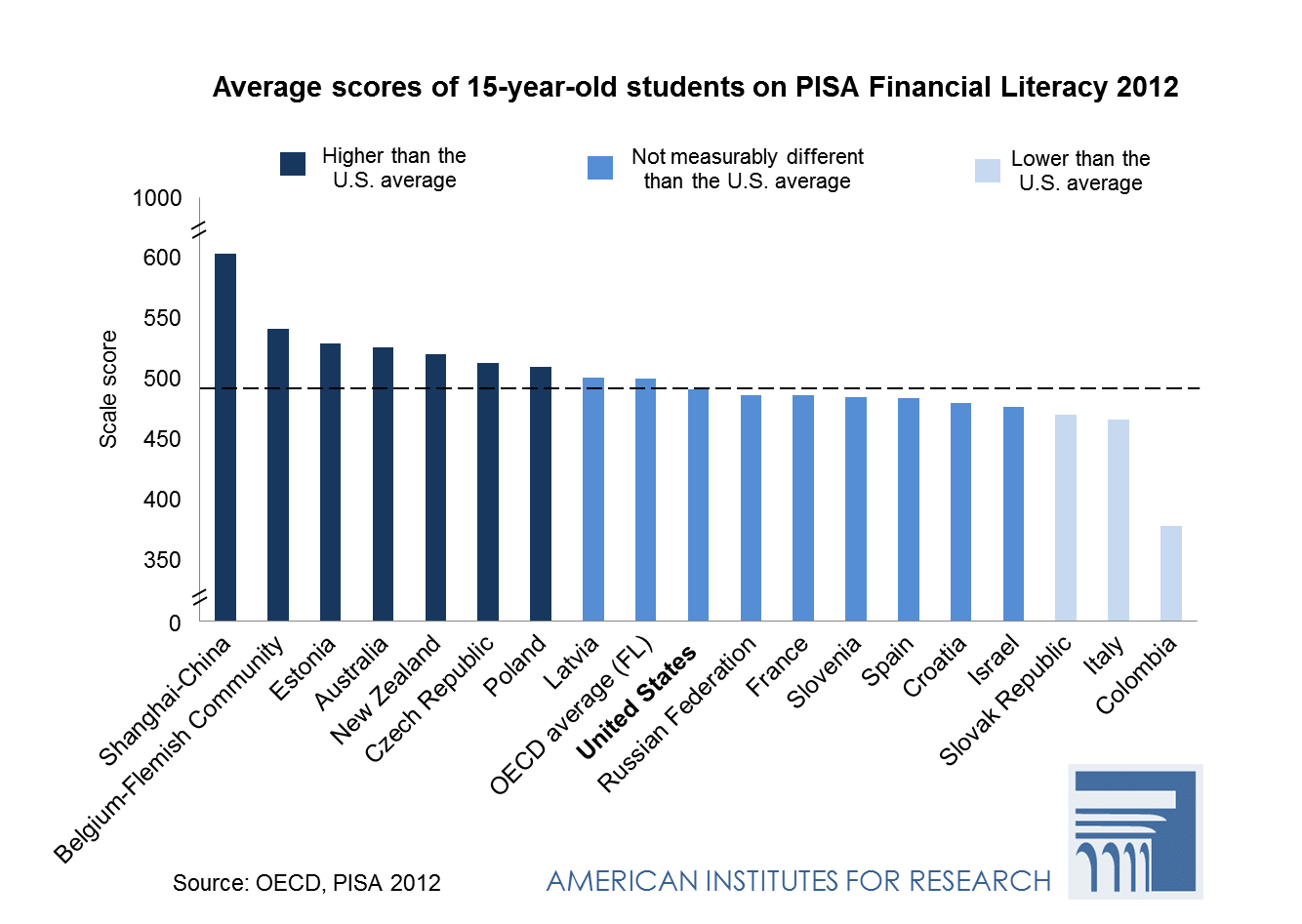 Money Matters: Financial Literacy of U.S. Teenagers Graph 1 - Average Scores of 15-year-old students on PISA Financial Literacy 2012