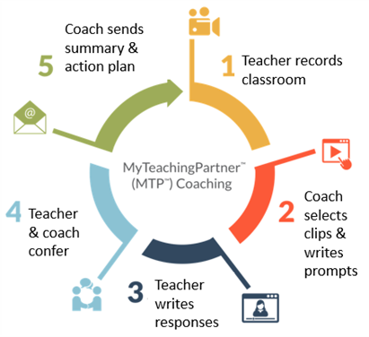 Image of graphic describing the My Teaching Partner coaching process