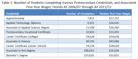 Florida Numbers Show Not All Apprenticeships Are Equal - Graph 1