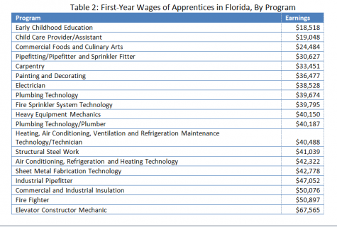 Florida Numbers Show Not All Apprenticeships Are Equal - Graph 2