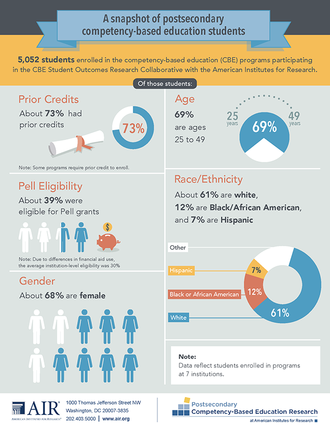Infographic: Postsecondary Competency-Based Education Statistics