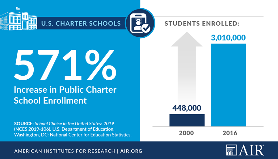 Infographic: Charter school enrollment has increased 571% since 2000