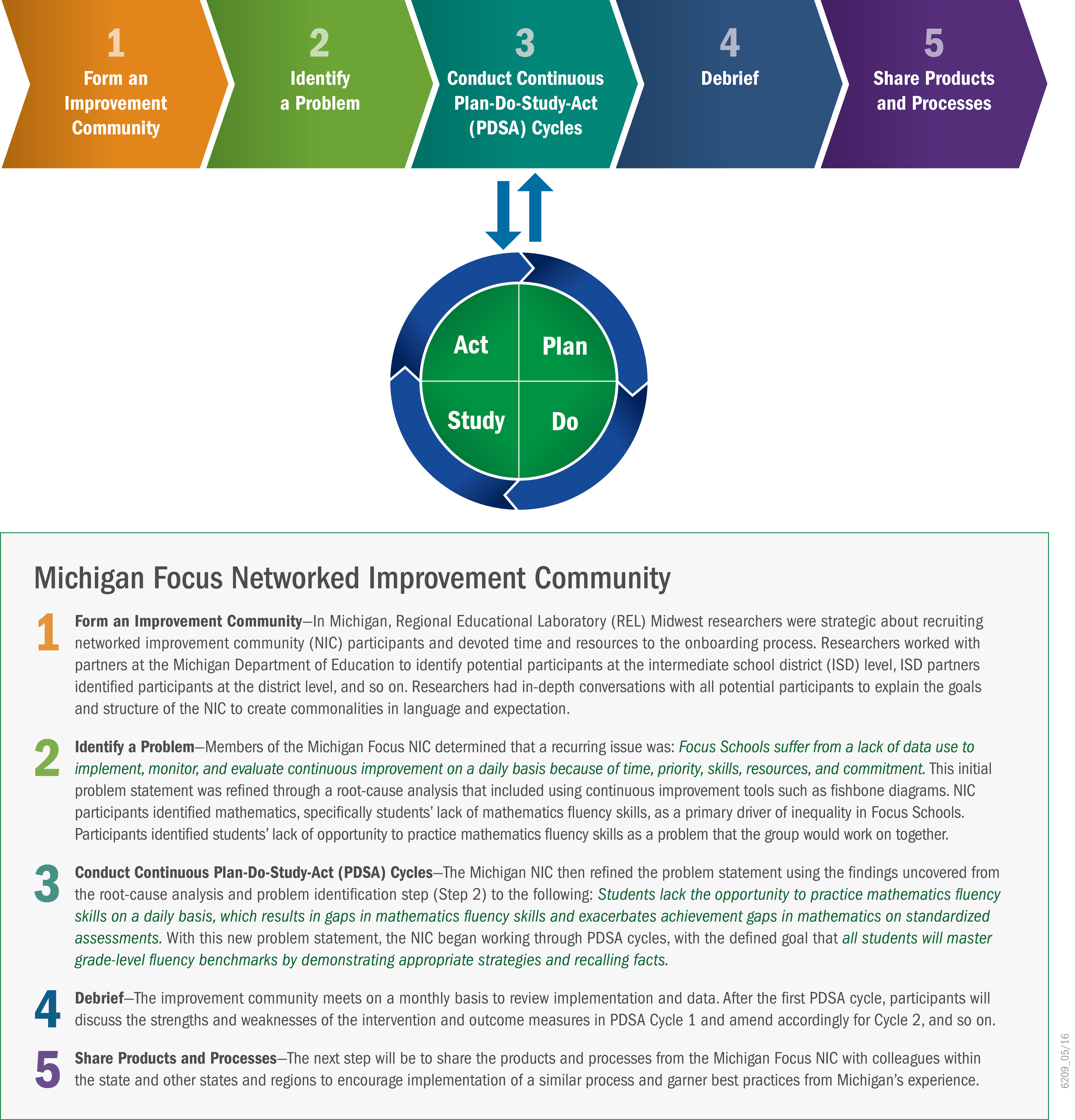 Michigan Focus Networked Improvement Community graphic