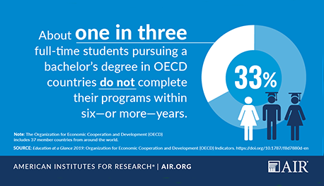 Infographic: About 1 in 3 students in OECD countries pursuing a bachelor's degree does not finish in six years