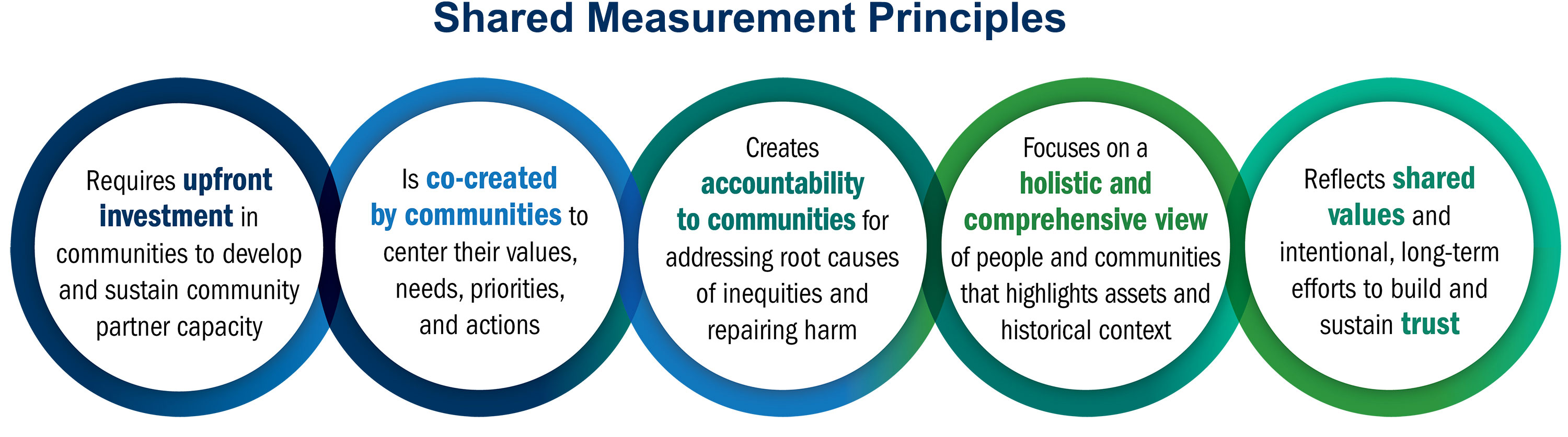 Graphic: Shared Measurement Principles