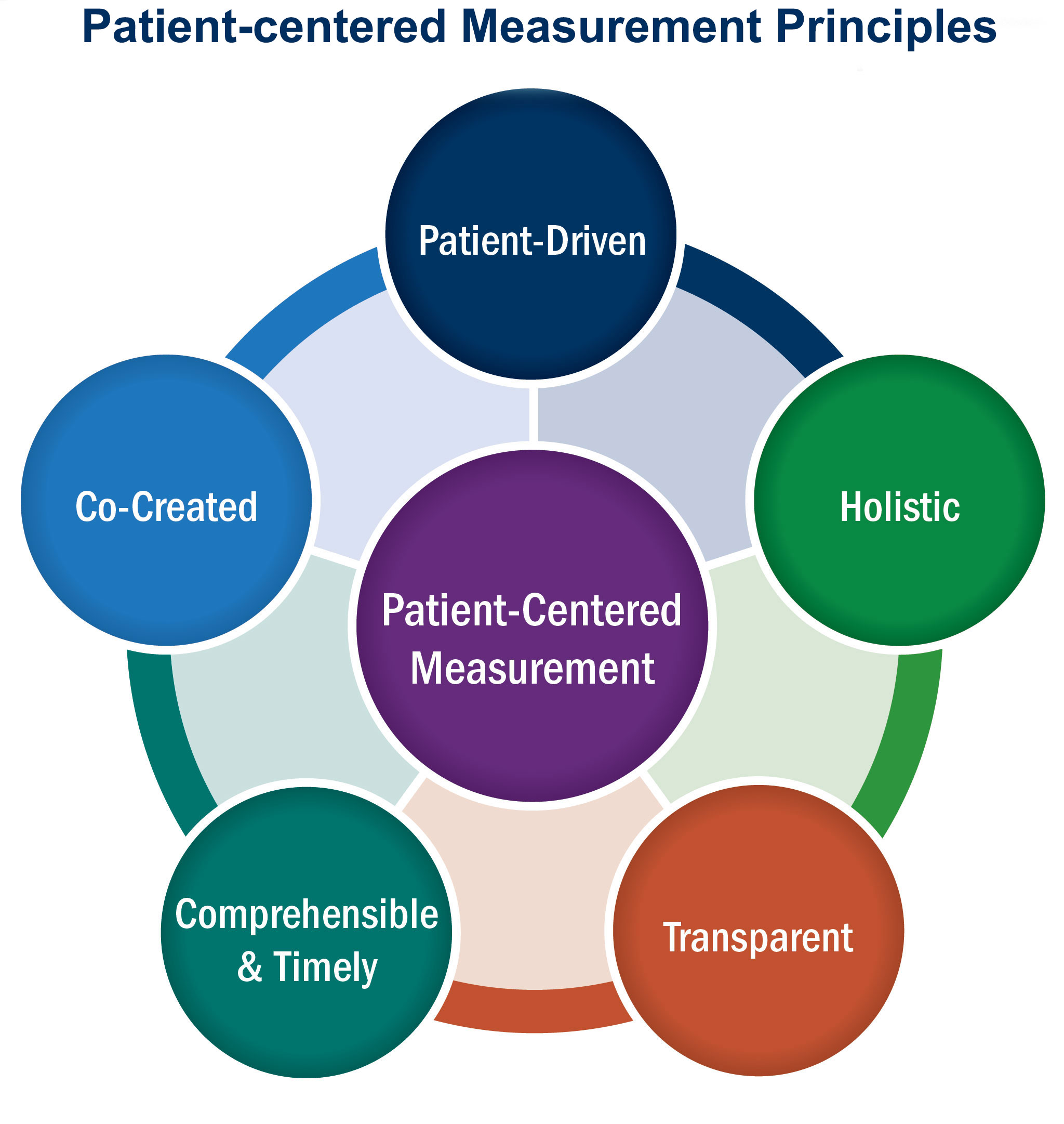 Graphic: Patient-centered measurement