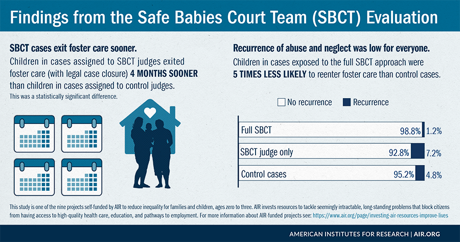 Infographic: Findings from the Safe Babies Court Team (SBCT) Evaluation