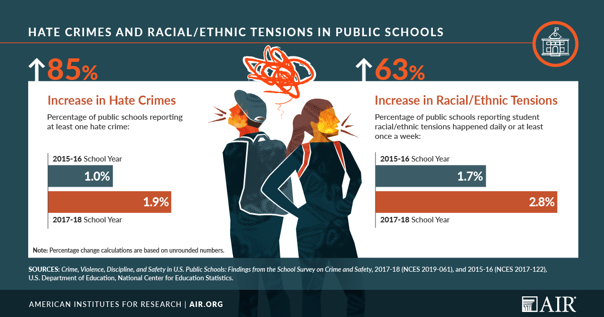 Infographic: Hate Crimes and Racial/Ethnic Tensions in Public Schools