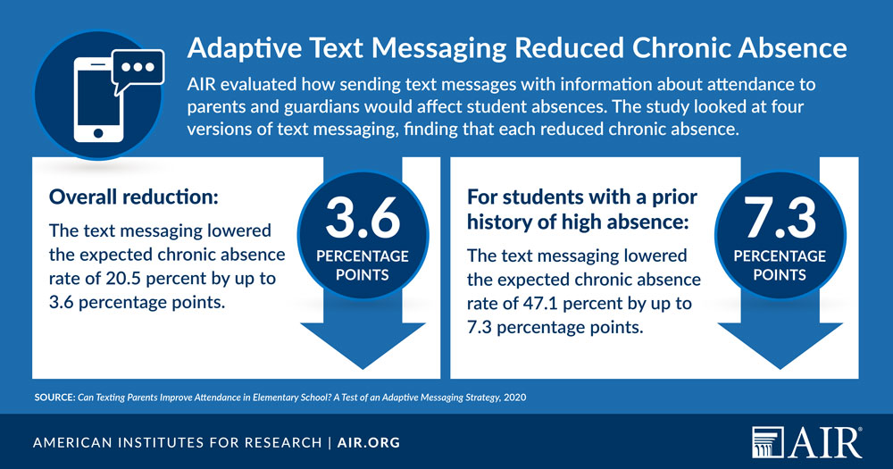 Infographic: Adaptive Text Messaging Reduced Chronic Absence