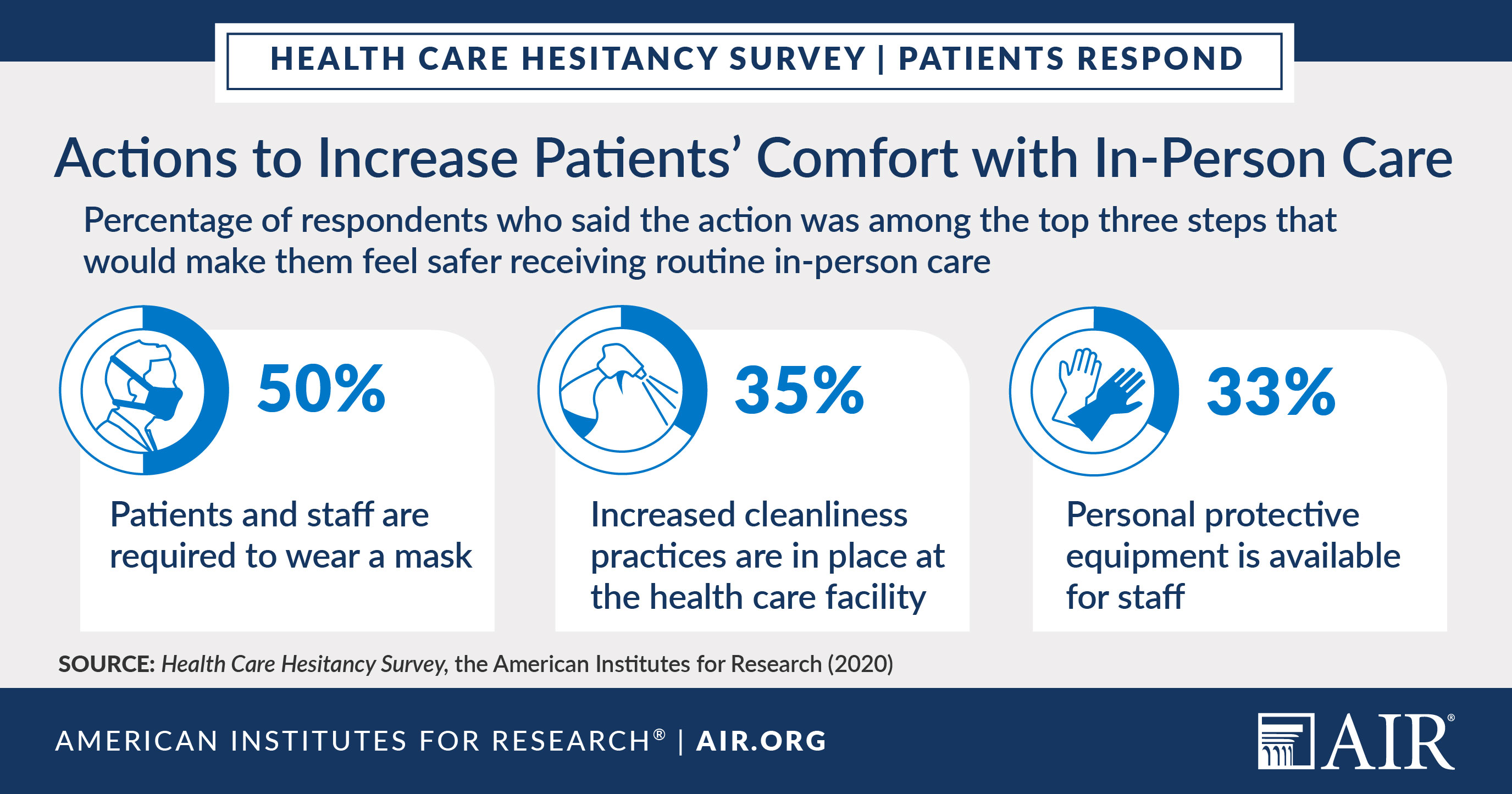 Infographic: Actions to Increase Patients' Comfort with In-Person Care