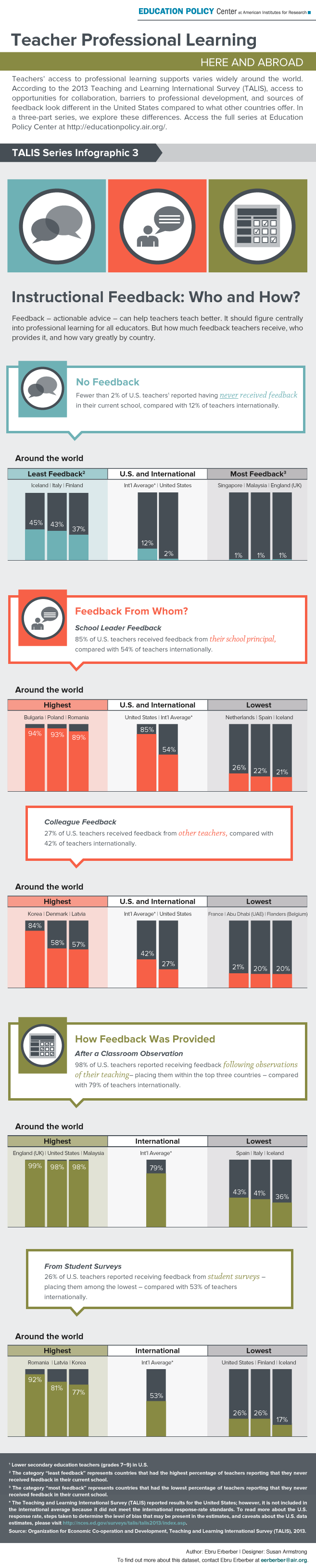 Infographic: The Who and How of Instructional Feedback