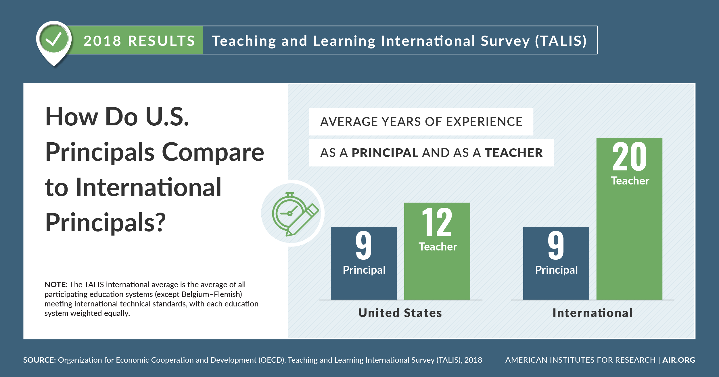 Infographic: How do U.S. principals compare with international principals?