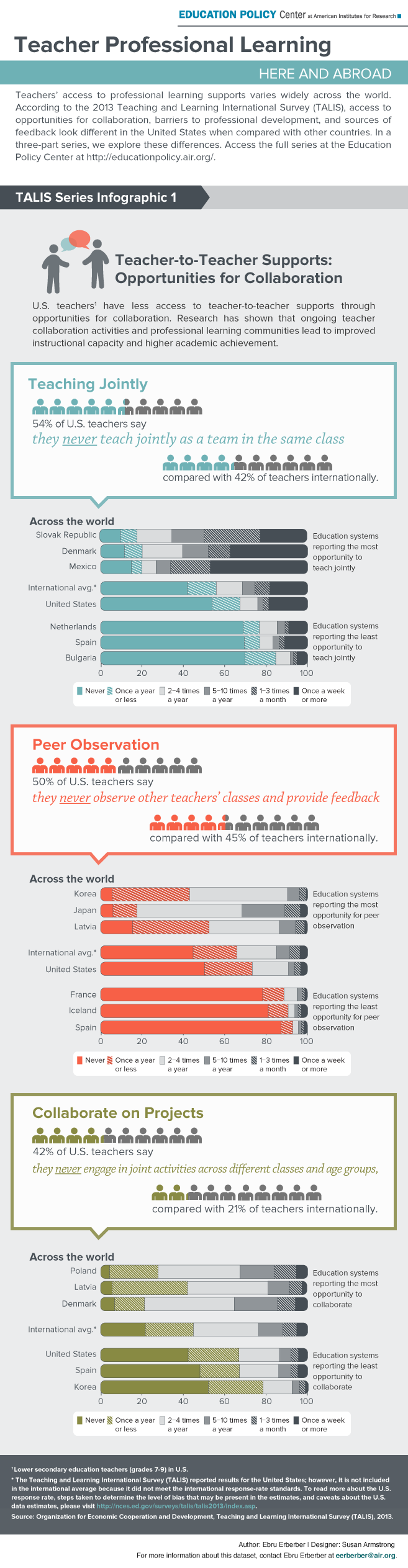 Infographic: Do U.S. Teachers Learn from One Another?