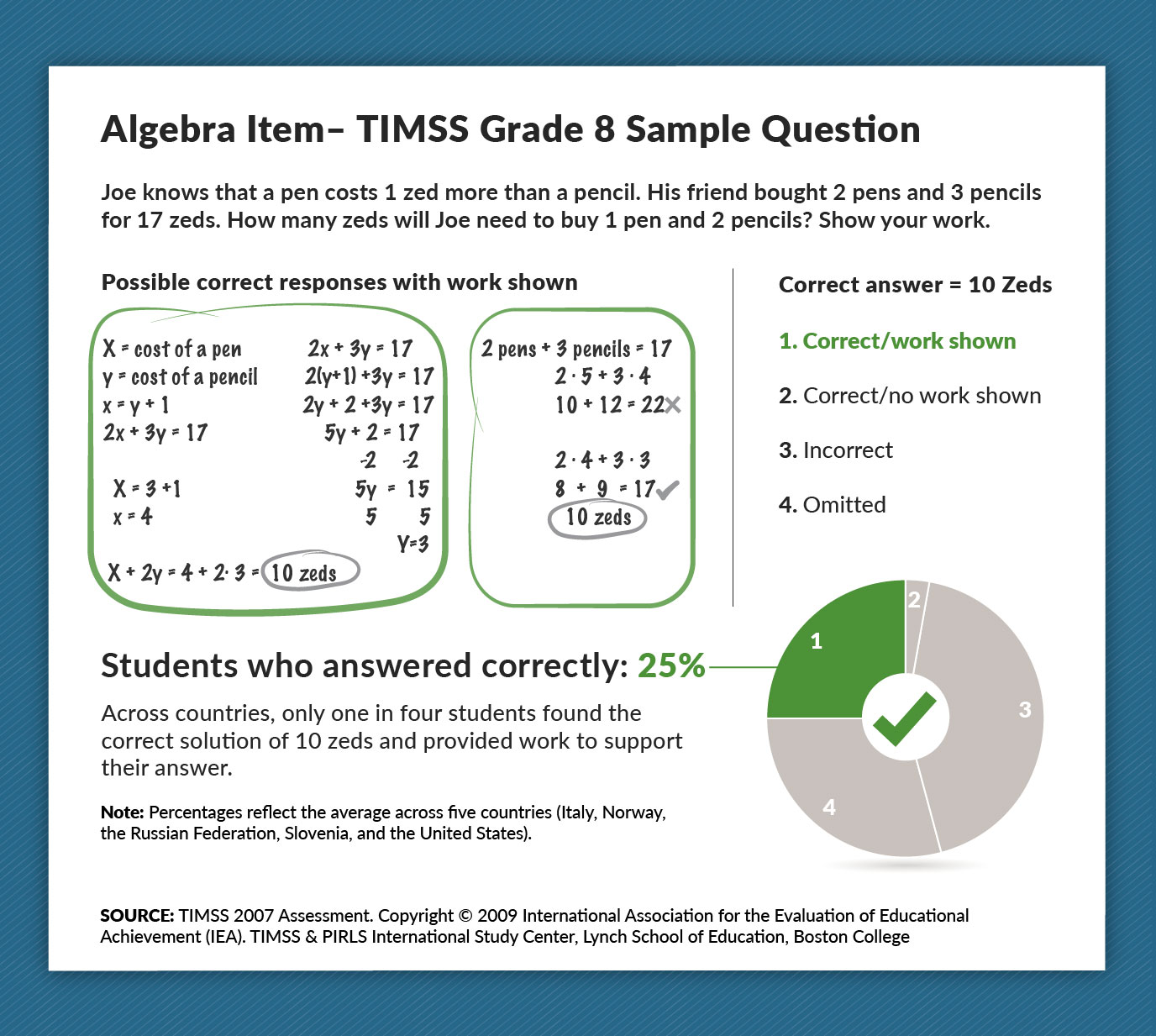 Graphic showing TIMSS algebra question