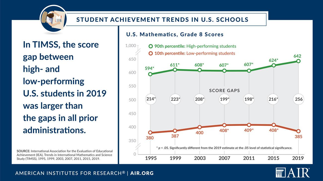 Infographic: Student Achievement Trends in U.S. Schools, U.S. Science, Grade 8 Scores