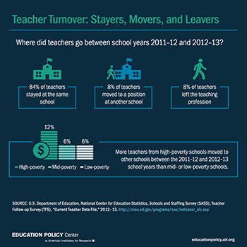 Infographic Trends In Special Education >> Teacher Shortages Trends Projections And What Experts Say