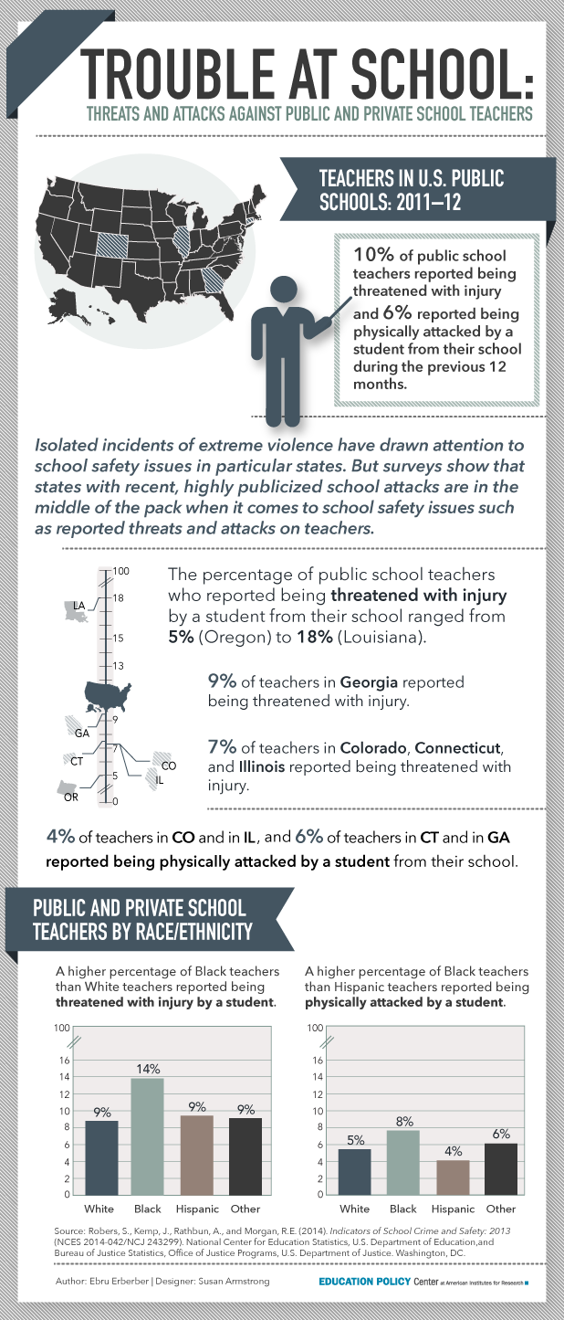 Infographic: Threats and Attacks Against Teachers