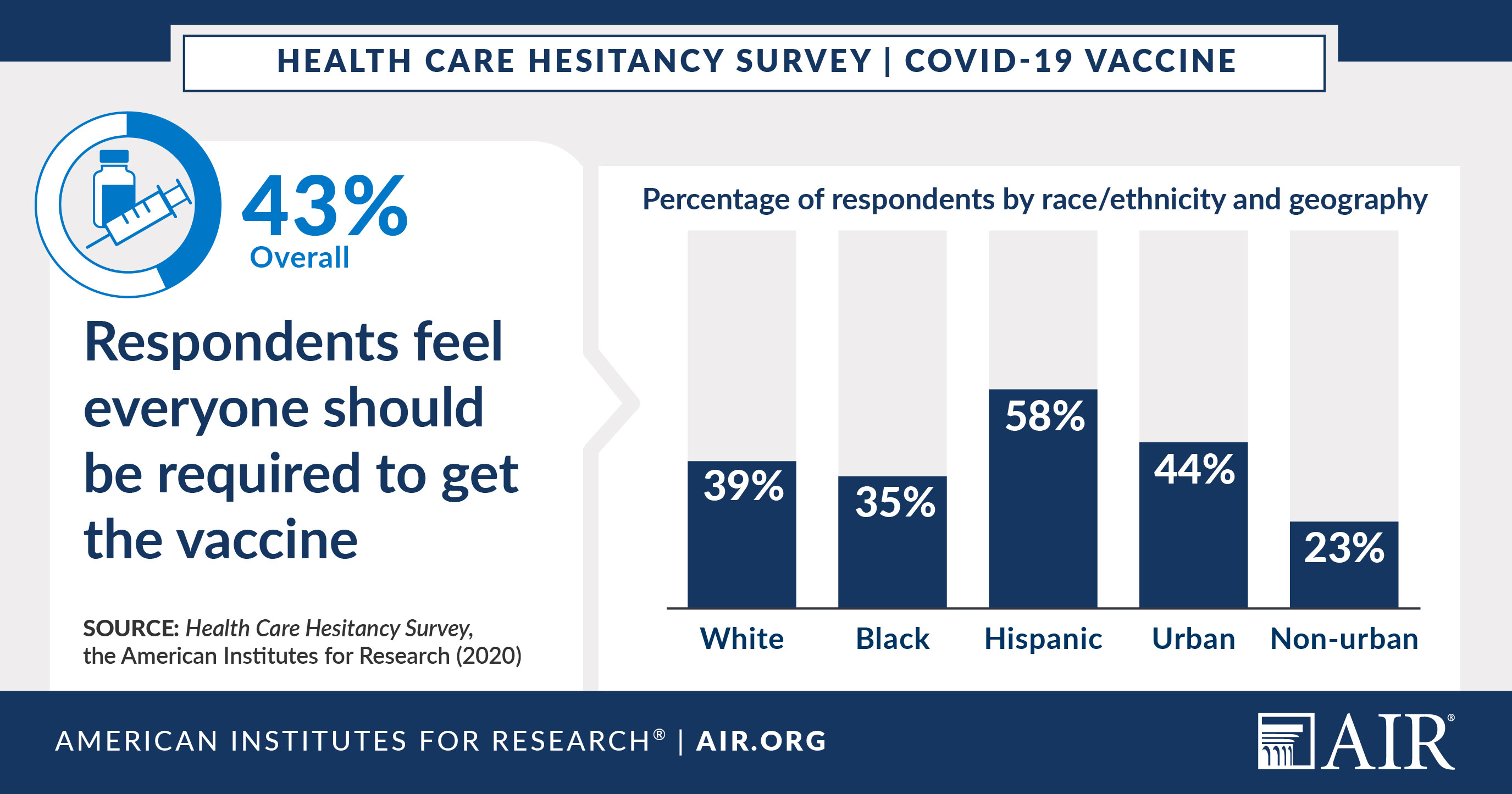 Infographic: 43% of respondents feel everyone should be required to get the vaccine