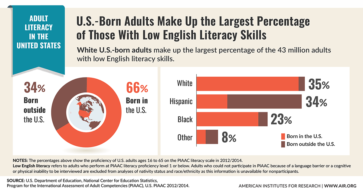 Infographic: U.S.-Born Adults Make Up the Largest Percentage of Those with Low English Literacy Skills