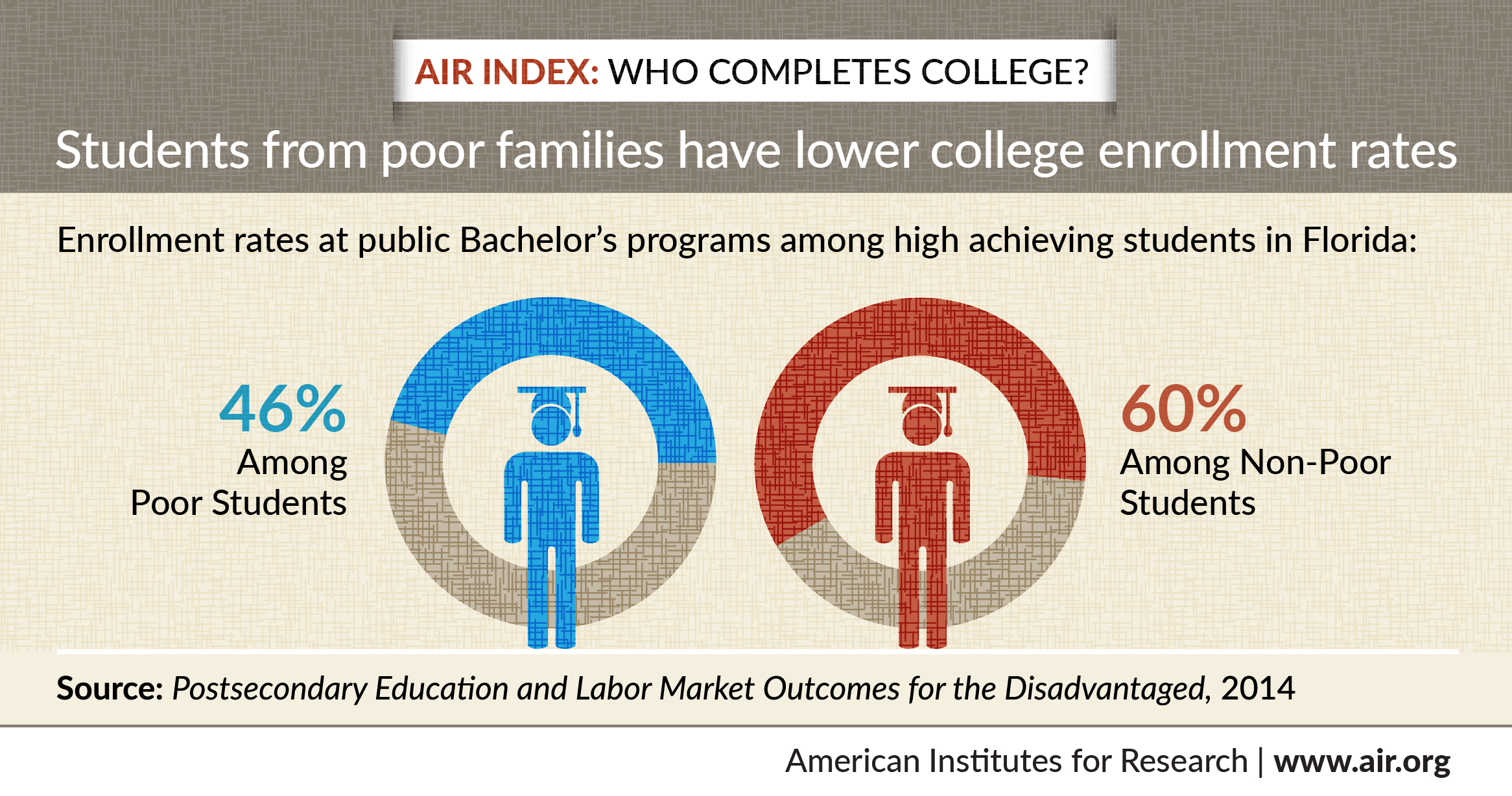 Infographic: Who Completes College?