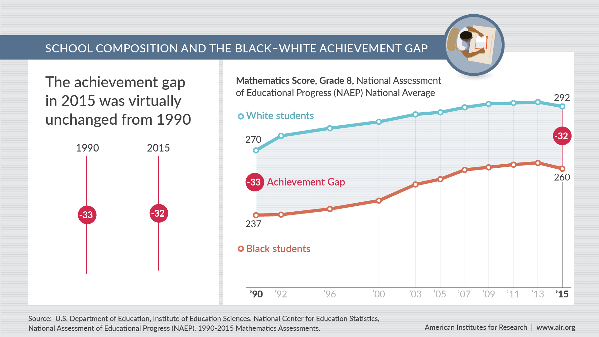 Infographic about School Composition and the Black–White Achievement Gap: Trend line shows that the achievement gap in 2015 was virtually unchanged from 1990