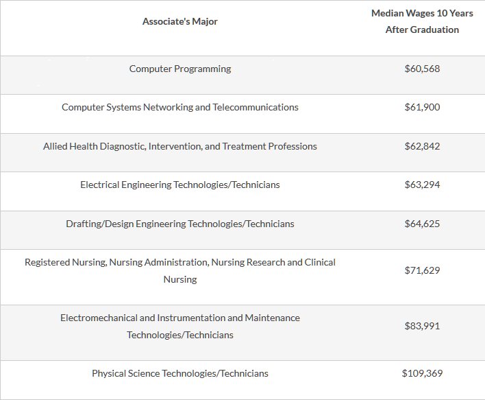 Table 1: Examples of Associate's Programs that Lead to Middle Income Wages