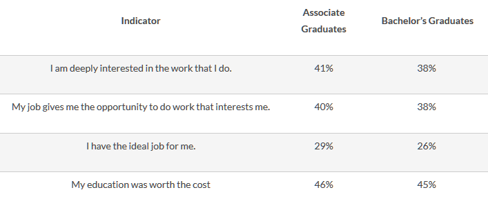 Table 3: Comparing Experiences of Associate's and Bachelor's Graduates Percent Strongly Agreeing