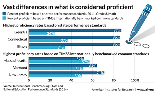graph comparing state standards to international