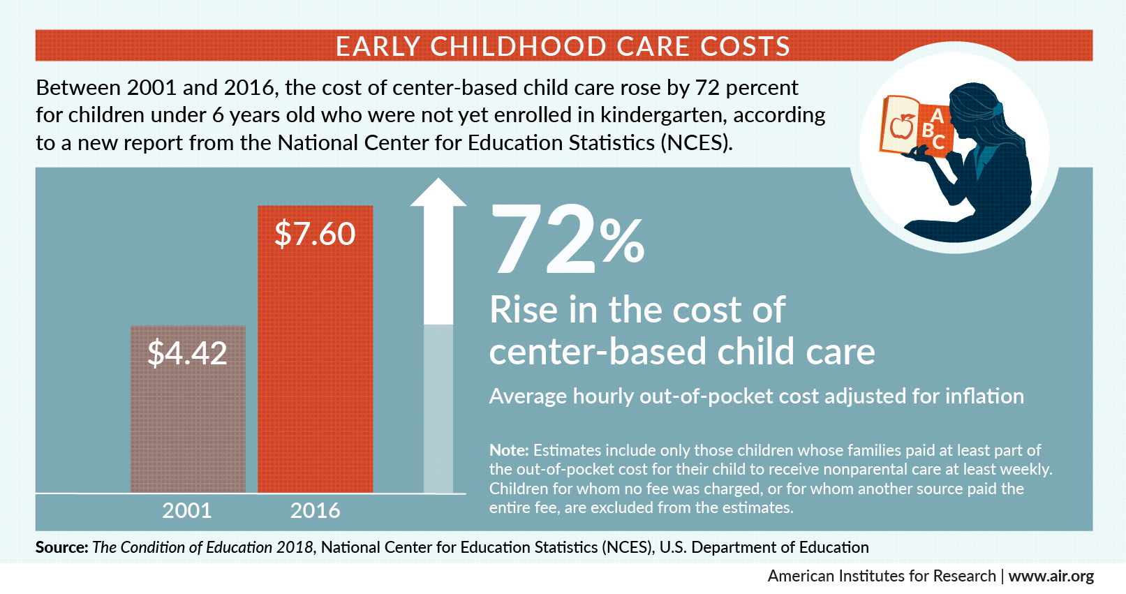 Infographic shows a 72% rise in center-based child care. The average hourly out-of-pocket cost adjusted for inflation: $4.42 in 2001, and $7.60 in 2016.