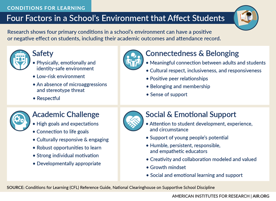Infographic: Four Factors in a School's Environment that Affect Students