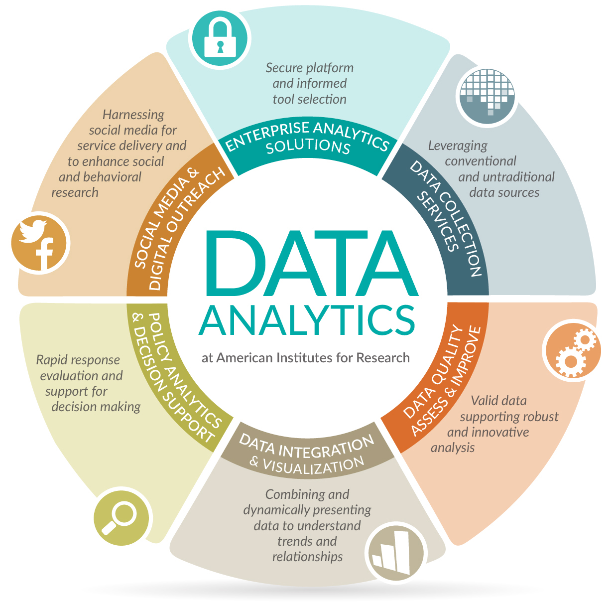 Graphic: Data Analytics at AIR