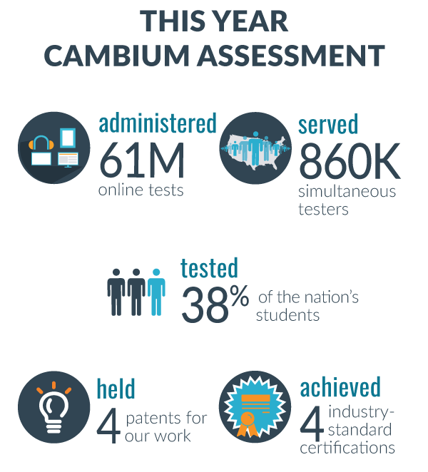 This year, Cambium Assessment (formerly AIR Assessment) administered 61million tests, had 860K simultaneous users, tested 38% of the nation's students, has 4 patents, has 4 industry-standard certifications